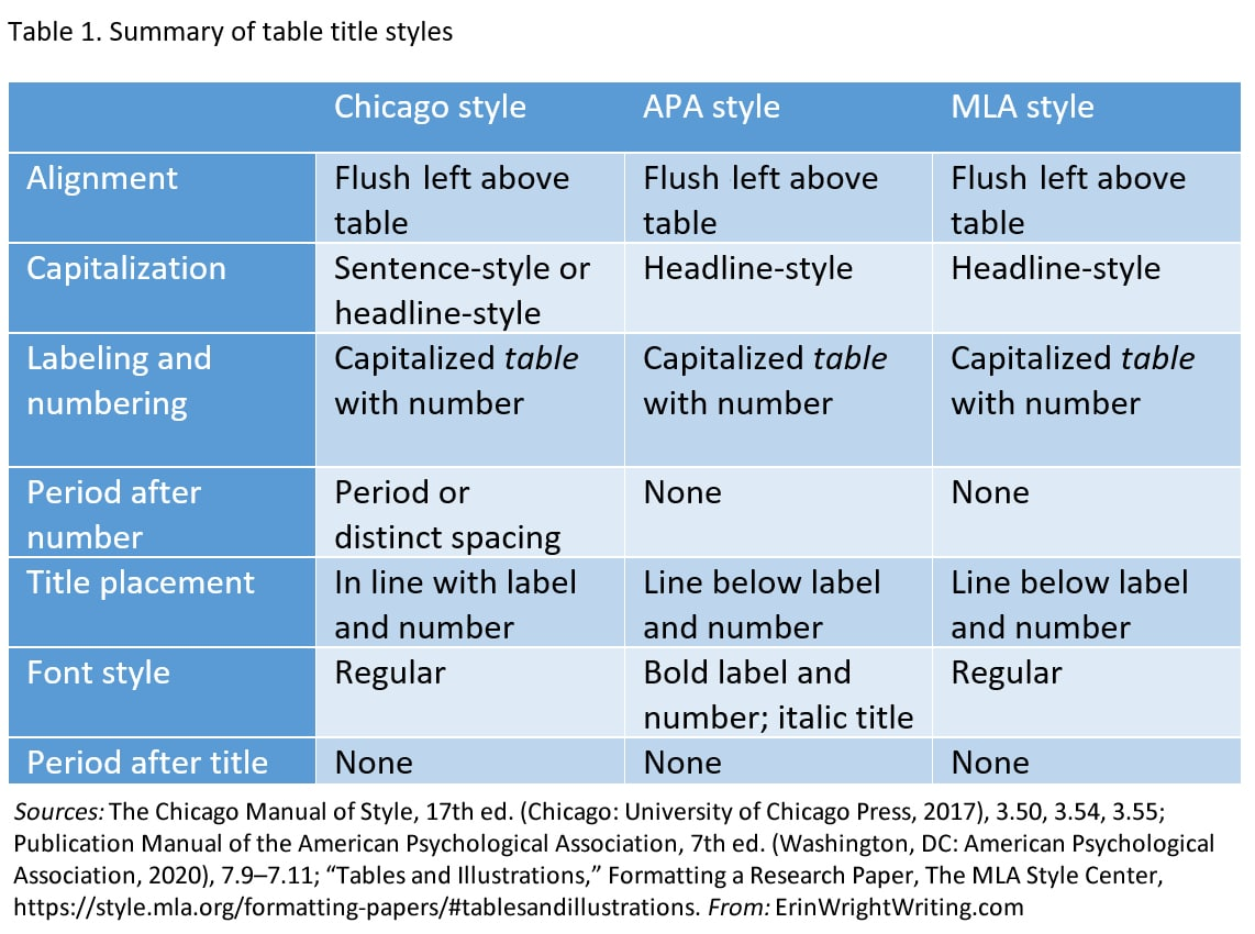 Table 1. Summary of table title styles