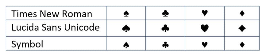 Table showing the spade, club, heart, and diamond in Times New Roman, Lucida Sans Unicode, and Symbol font in Word 365