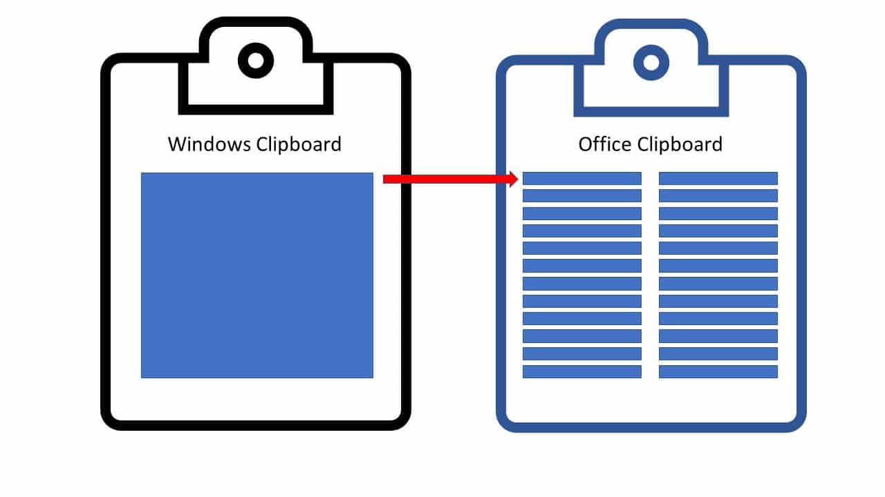 Icons representing the Windows Clipboard and Office Clipboard